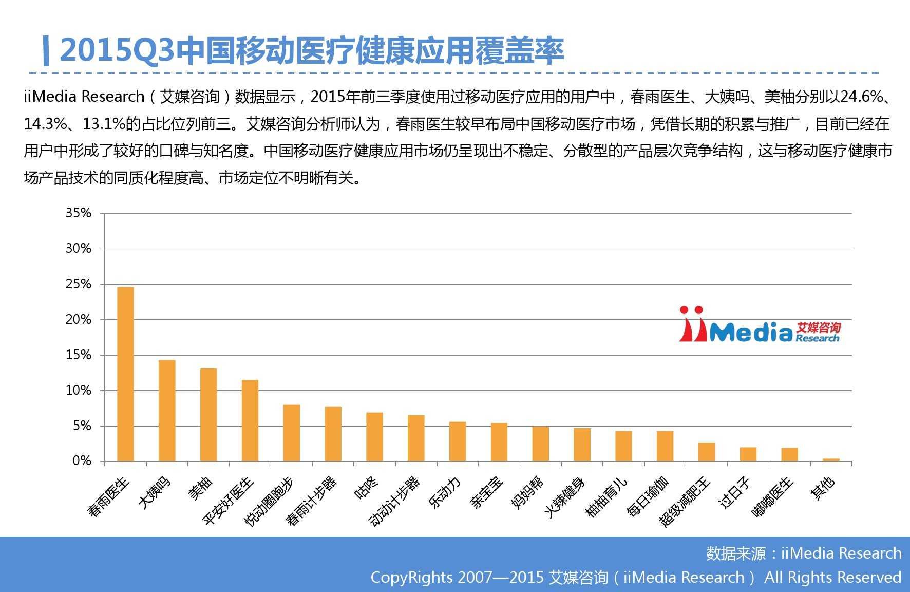 2015年Q3中国移动医疗健康市场监测报告_000013