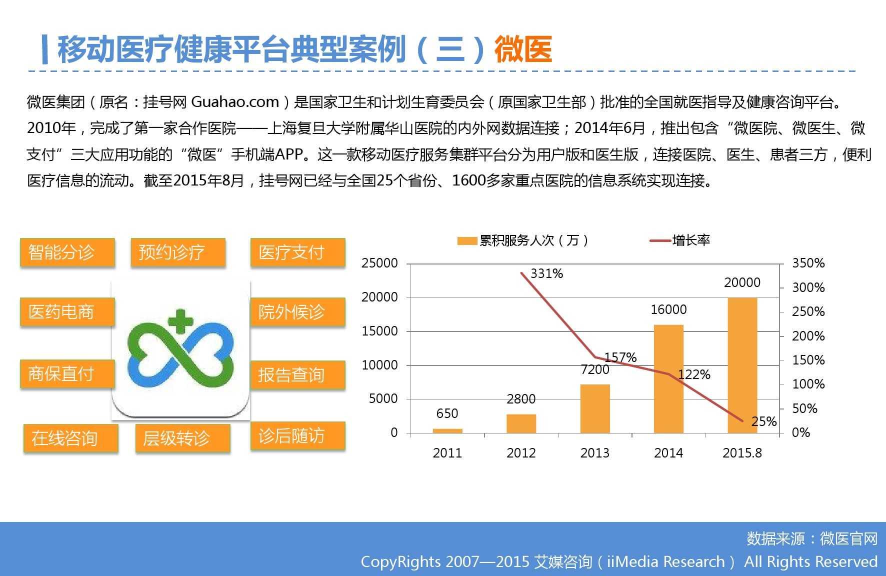 2015年Q3中国移动医疗健康市场监测报告_000019