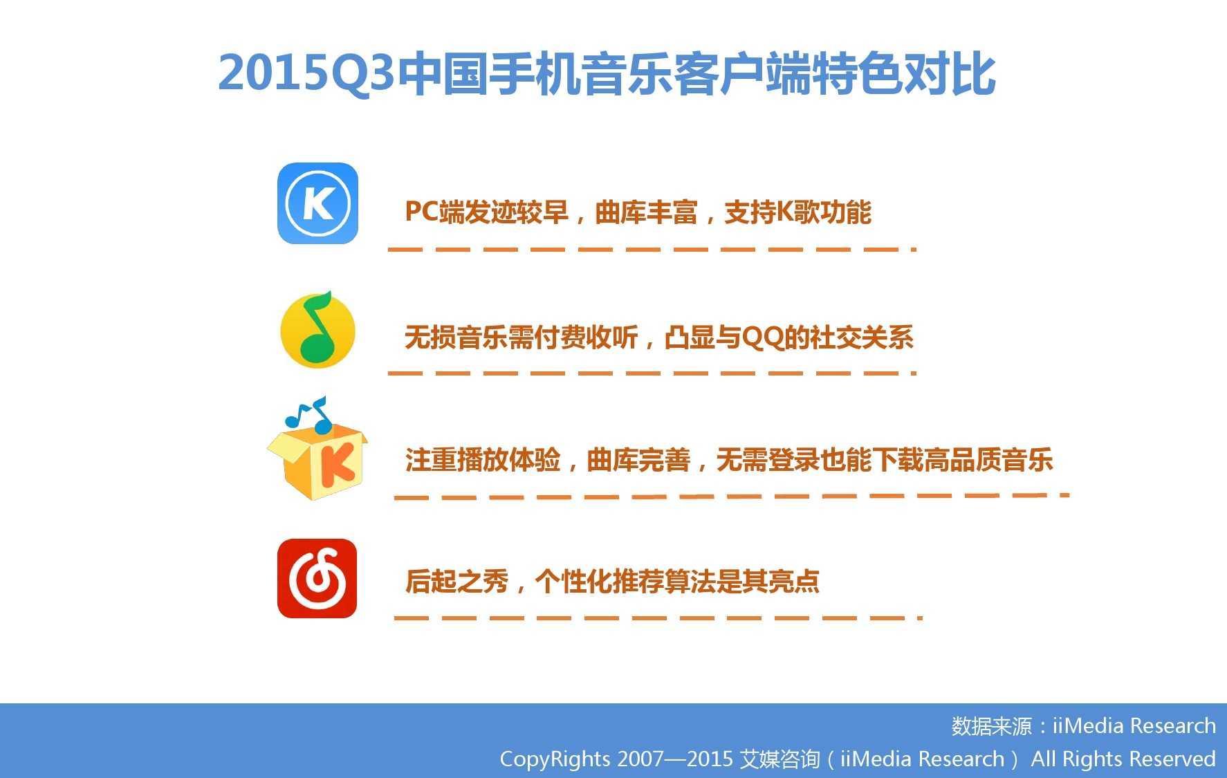 2015Q3中国手机音乐客户端季度监测报告_000006