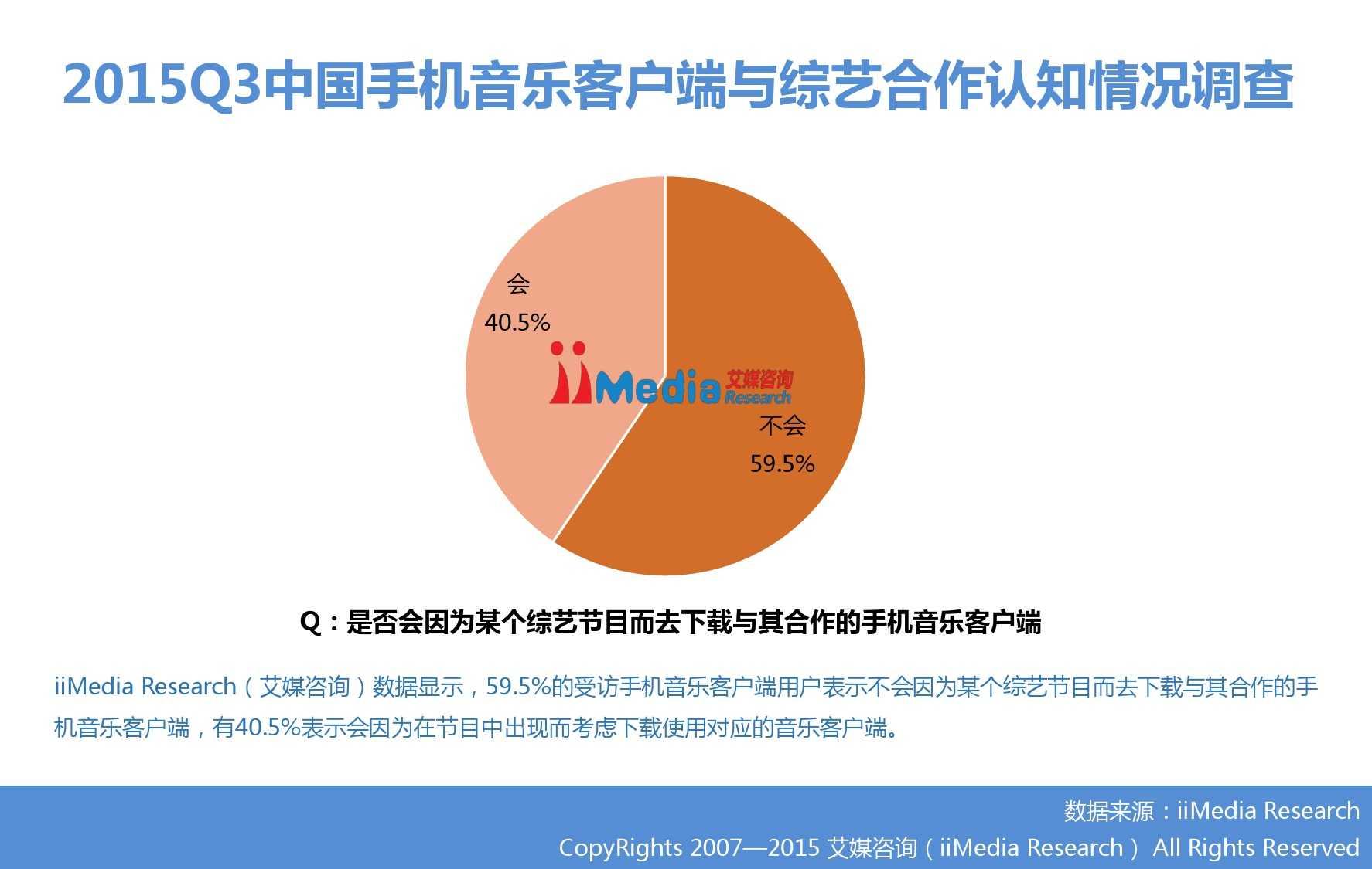 2015Q3中国手机音乐客户端季度监测报告_000007