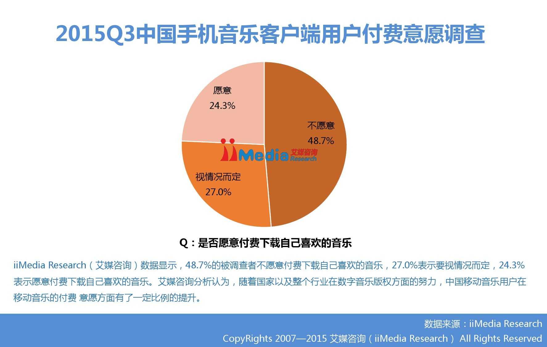 2015Q3中国手机音乐客户端季度监测报告_000009