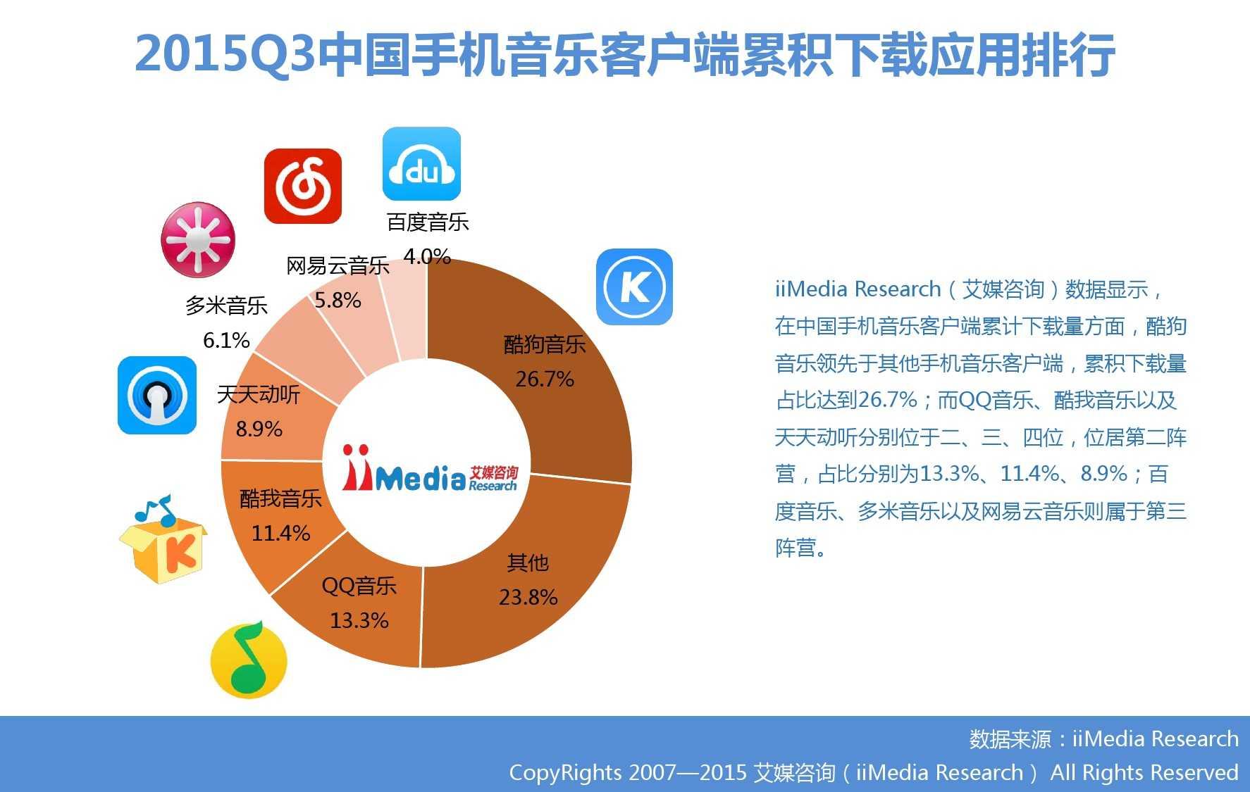 2015Q3中国手机音乐客户端季度监测报告_000010
