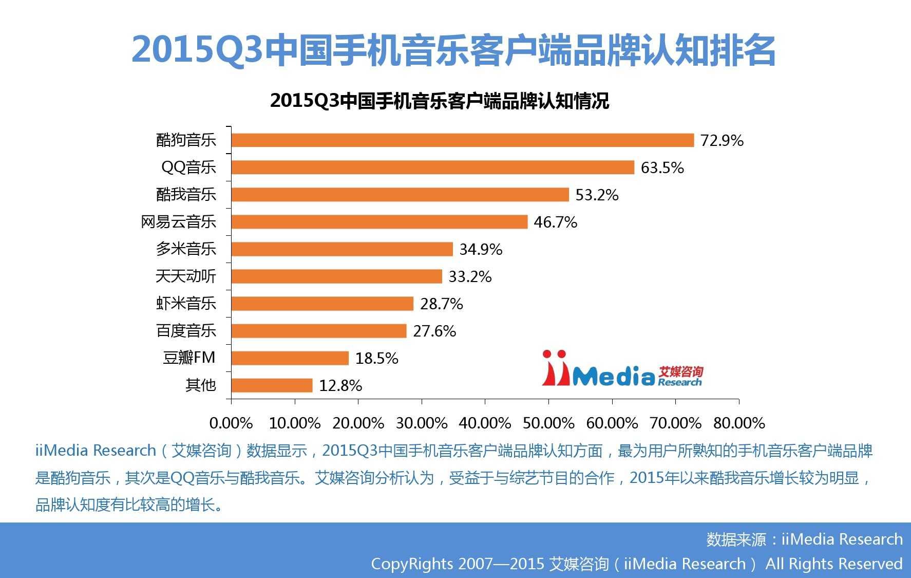 2015Q3中国手机音乐客户端季度监测报告_000011