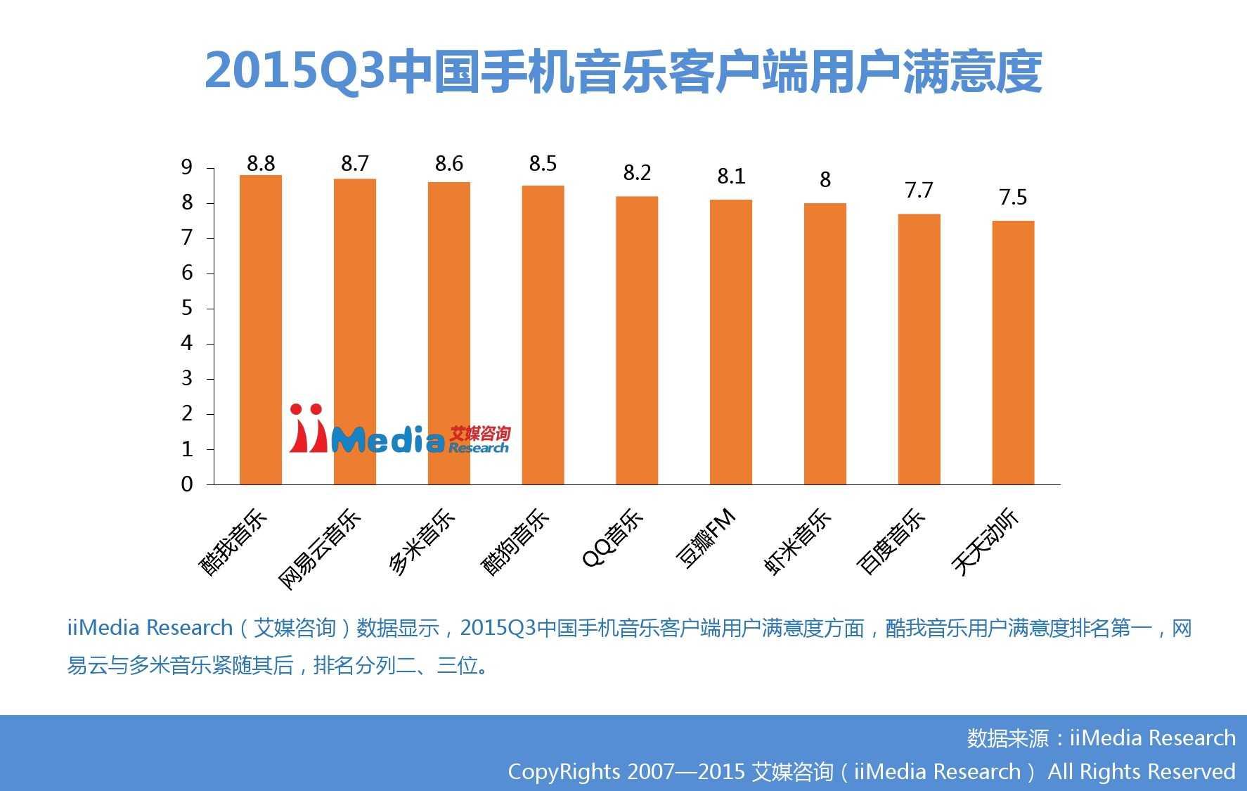 2015Q3中国手机音乐客户端季度监测报告_000012