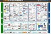 数局:内容营销产业图谱–信息图