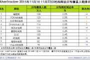 艾瑞咨询:2015年11月16日-11月22日时尚网站行业排名Top10