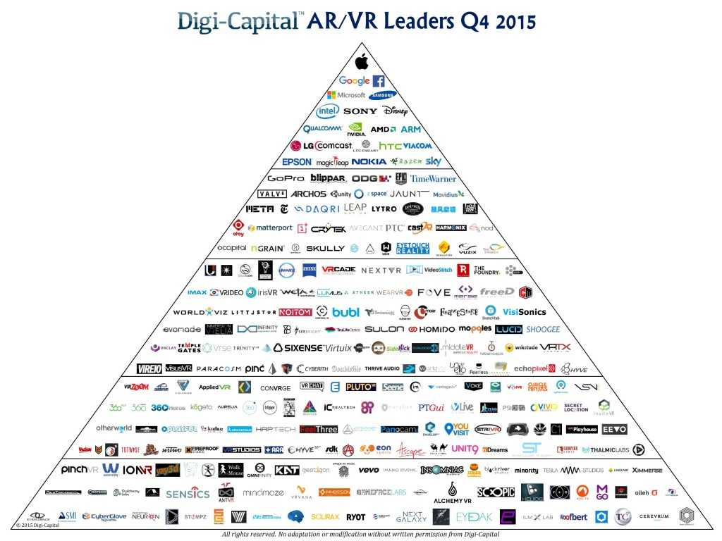 Digi-Capital-ARVR-Leaders-Q4-20153-1024x768