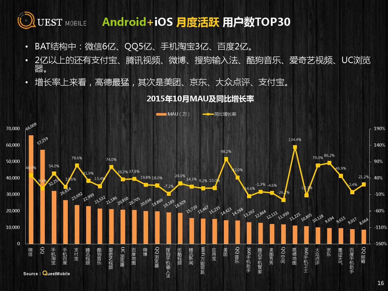 QuestMobile:2015年Q3中国移动互联网行业盘点_000016