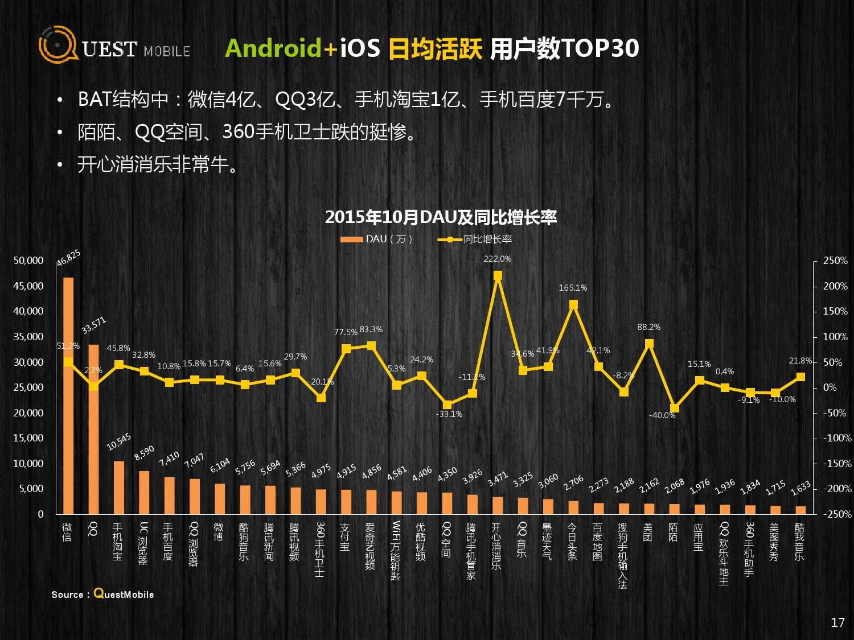 QuestMobile:2015年Q3中国移动互联网行业盘点_000017