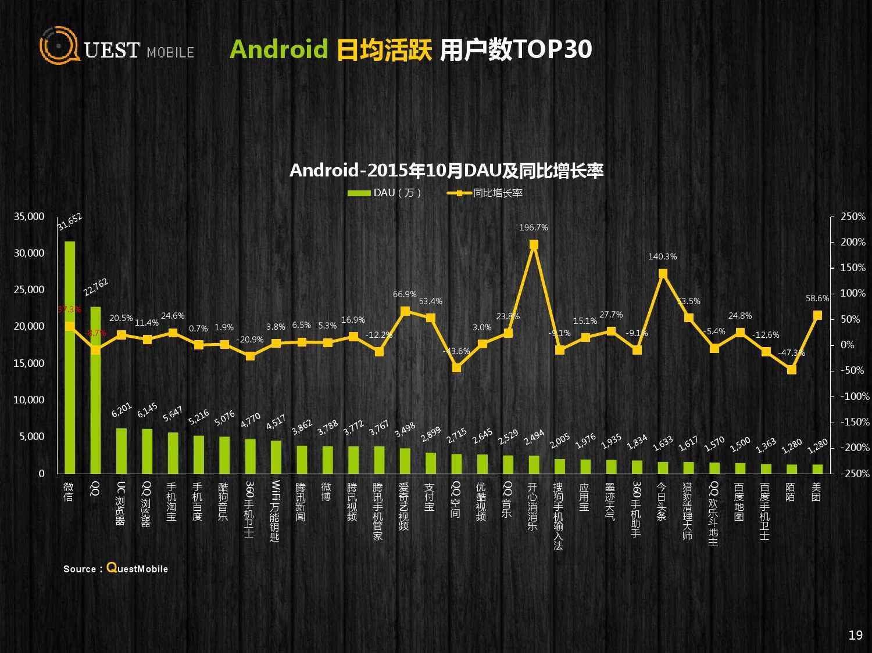 QuestMobile:2015年Q3中国移动互联网行业盘点_000019
