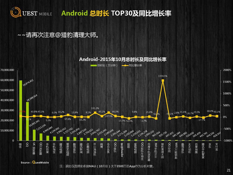 QuestMobile:2015年Q3中国移动互联网行业盘点_000021