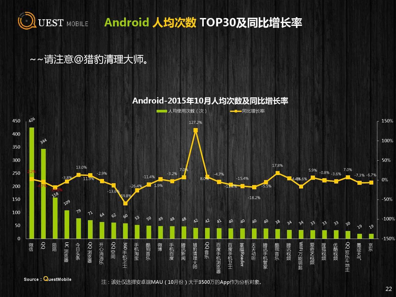 QuestMobile:2015年Q3中国移动互联网行业盘点_000022