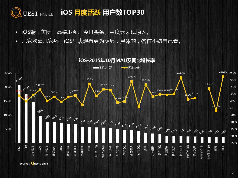 QuestMobile:2015年Q3中国移动互联网行业盘点_000025