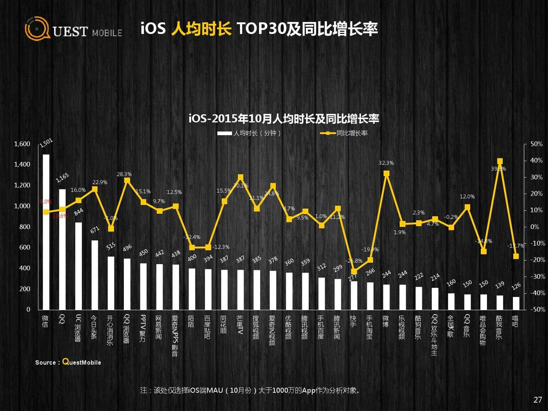 QuestMobile:2015年Q3中国移动互联网行业盘点_000027
