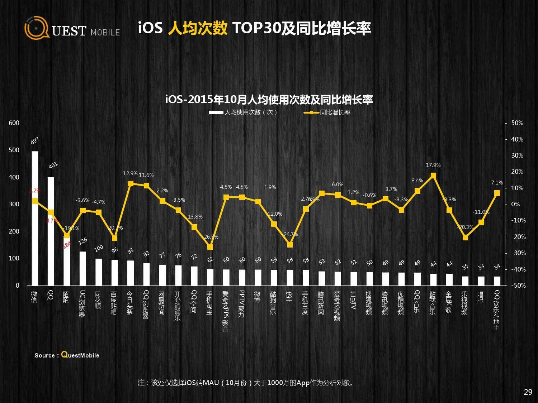 QuestMobile:2015年Q3中国移动互联网行业盘点_000029