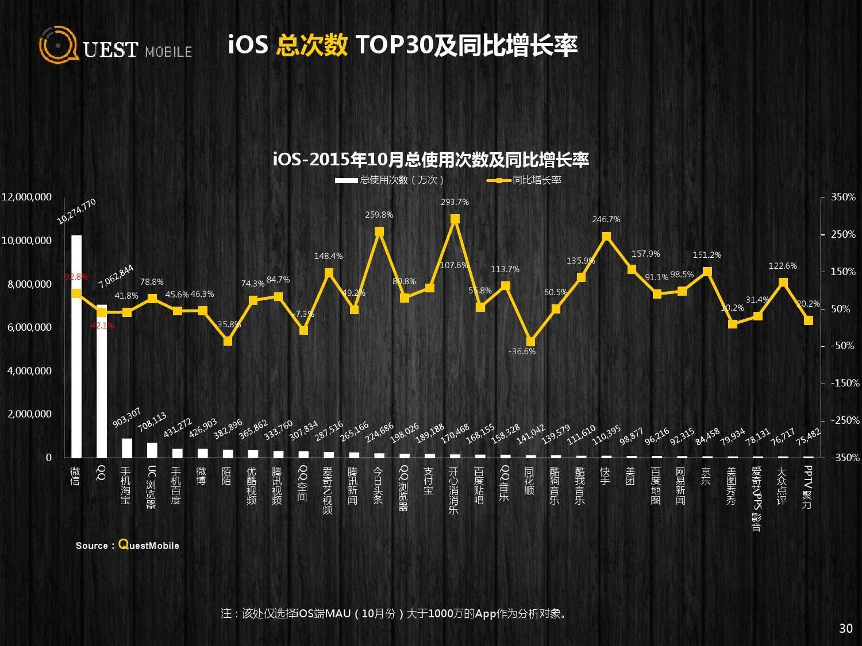 QuestMobile:2015年Q3中国移动互联网行业盘点_000030