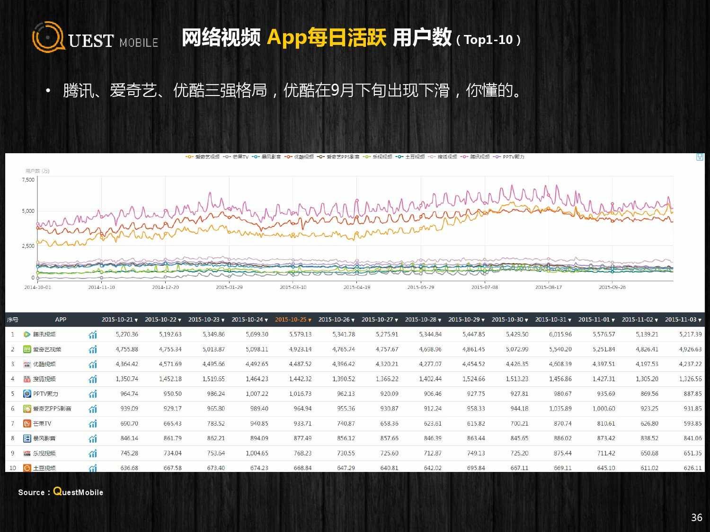 QuestMobile:2015年Q3中国移动互联网行业盘点_000036