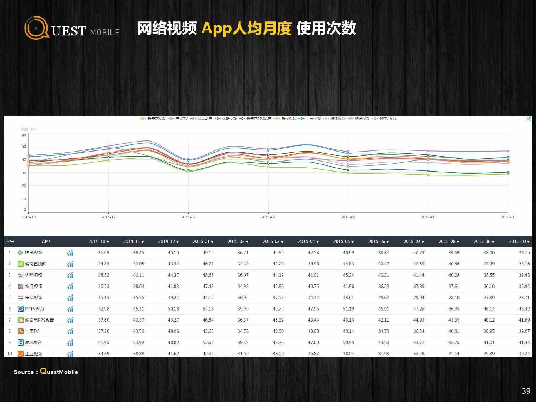 QuestMobile:2015年Q3中国移动互联网行业盘点_000039