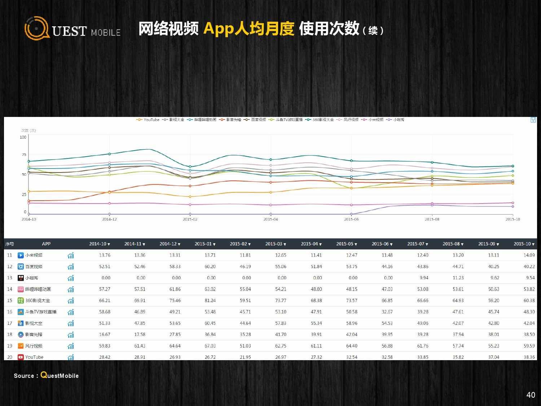 QuestMobile:2015年Q3中国移动互联网行业盘点_000040