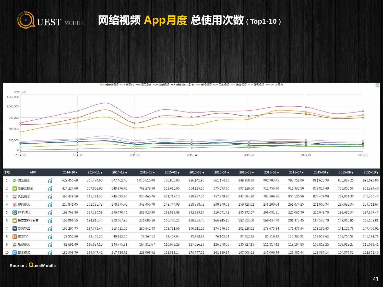 QuestMobile:2015年Q3中国移动互联网行业盘点_000041