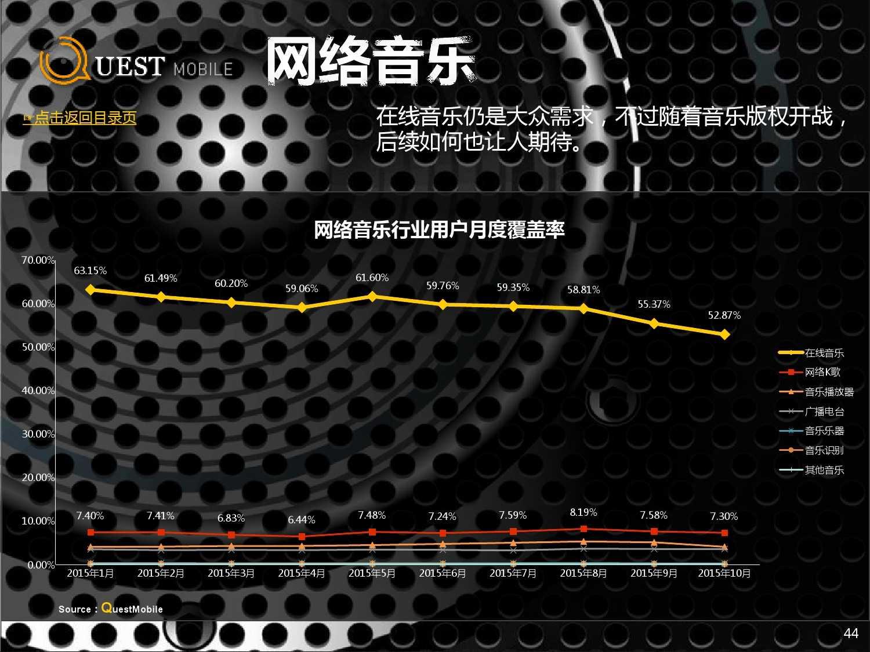 QuestMobile:2015年Q3中国移动互联网行业盘点_000044
