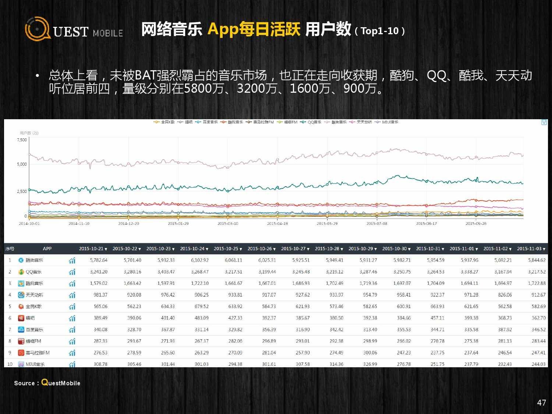 QuestMobile:2015年Q3中国移动互联网行业盘点_000047