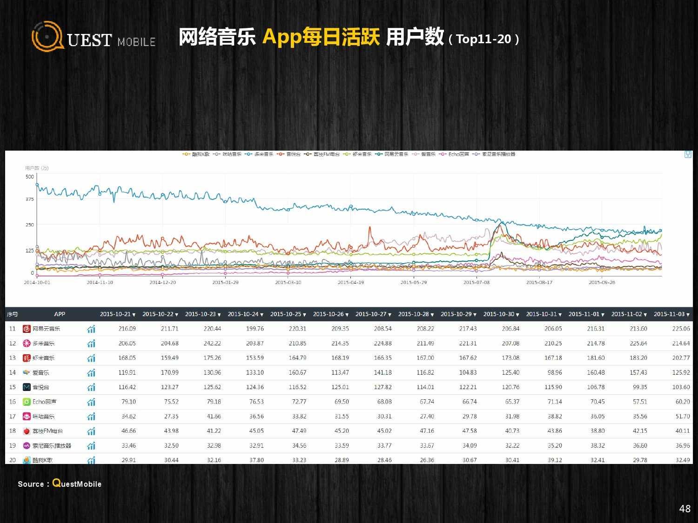 QuestMobile:2015年Q3中国移动互联网行业盘点_000048
