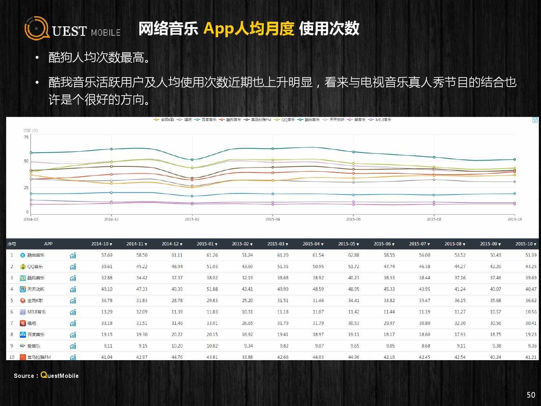 QuestMobile:2015年Q3中国移动互联网行业盘点_000050