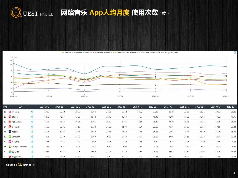 QuestMobile:2015年Q3中国移动互联网行业盘点_000051