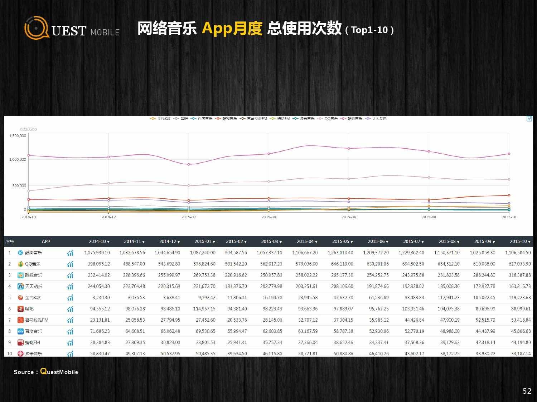QuestMobile:2015年Q3中国移动互联网行业盘点_000052