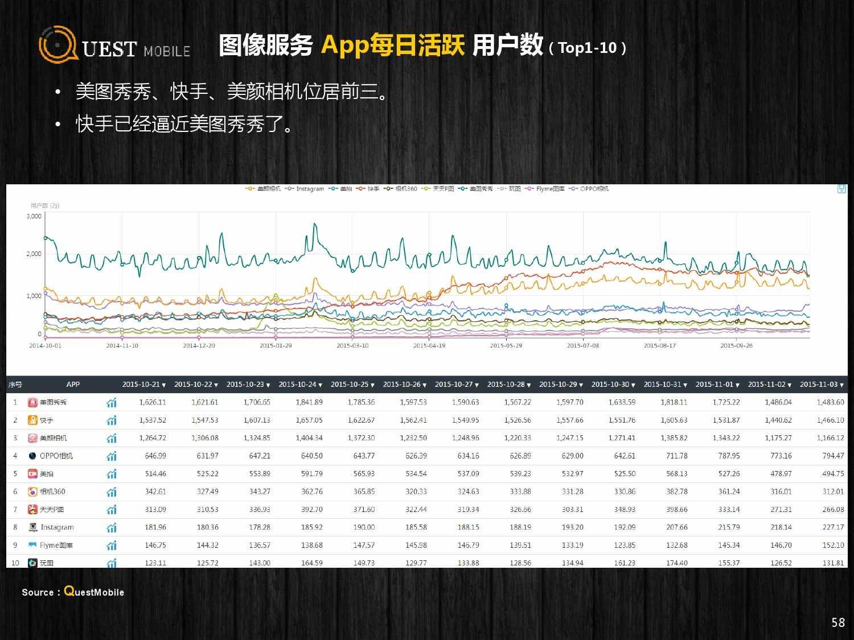 QuestMobile:2015年Q3中国移动互联网行业盘点_000058