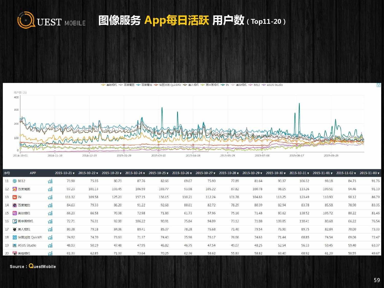 QuestMobile:2015年Q3中国移动互联网行业盘点_000059