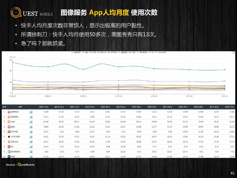 QuestMobile:2015年Q3中国移动互联网行业盘点_000061
