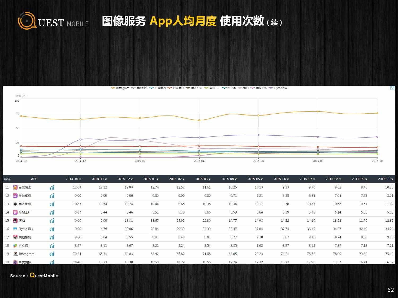 QuestMobile:2015年Q3中国移动互联网行业盘点_000062