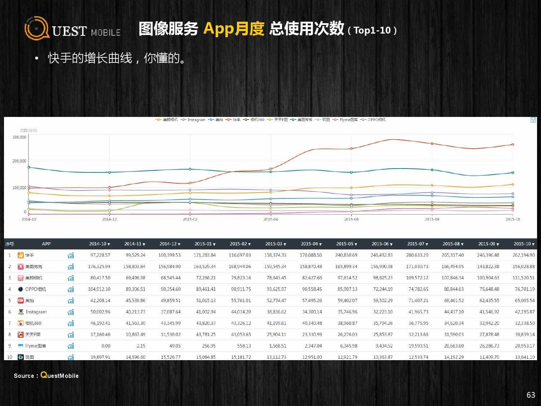 QuestMobile:2015年Q3中国移动互联网行业盘点_000063