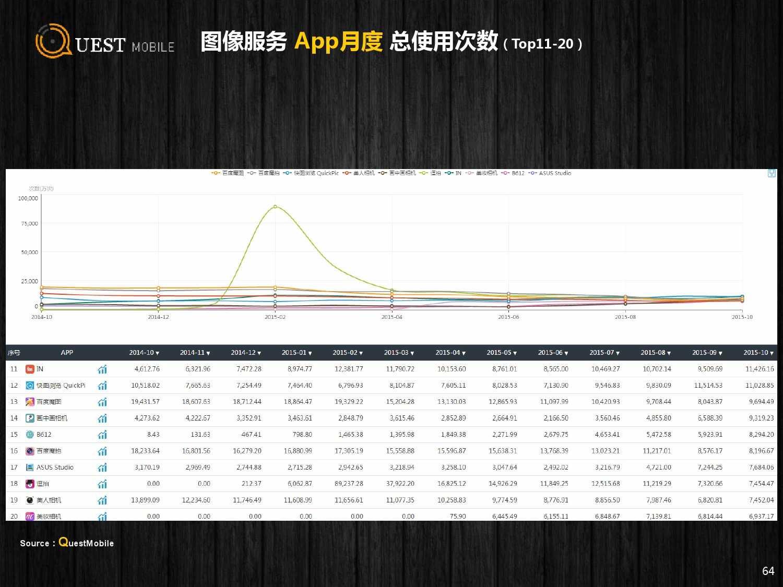 QuestMobile:2015年Q3中国移动互联网行业盘点_000064