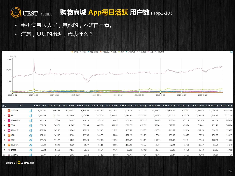 QuestMobile:2015年Q3中国移动互联网行业盘点_000069
