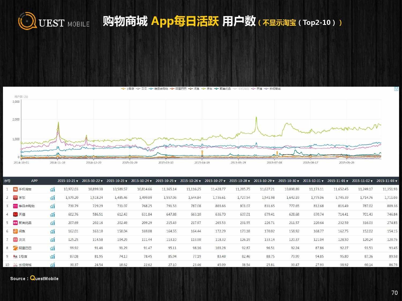 QuestMobile:2015年Q3中国移动互联网行业盘点_000070
