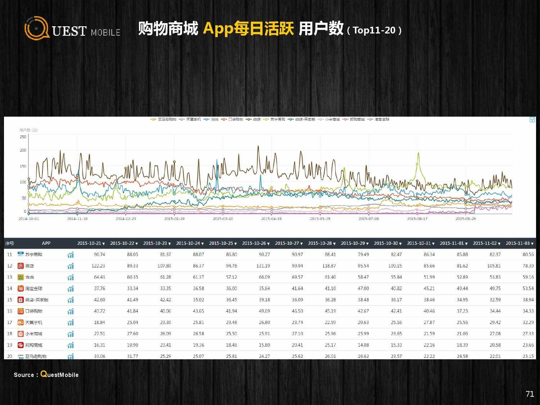QuestMobile:2015年Q3中国移动互联网行业盘点_000071