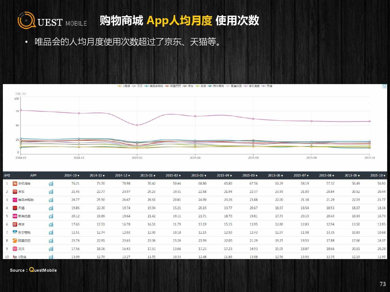 QuestMobile:2015年Q3中国移动互联网行业盘点_000073