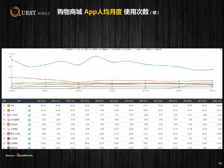 QuestMobile:2015年Q3中国移动互联网行业盘点_000074