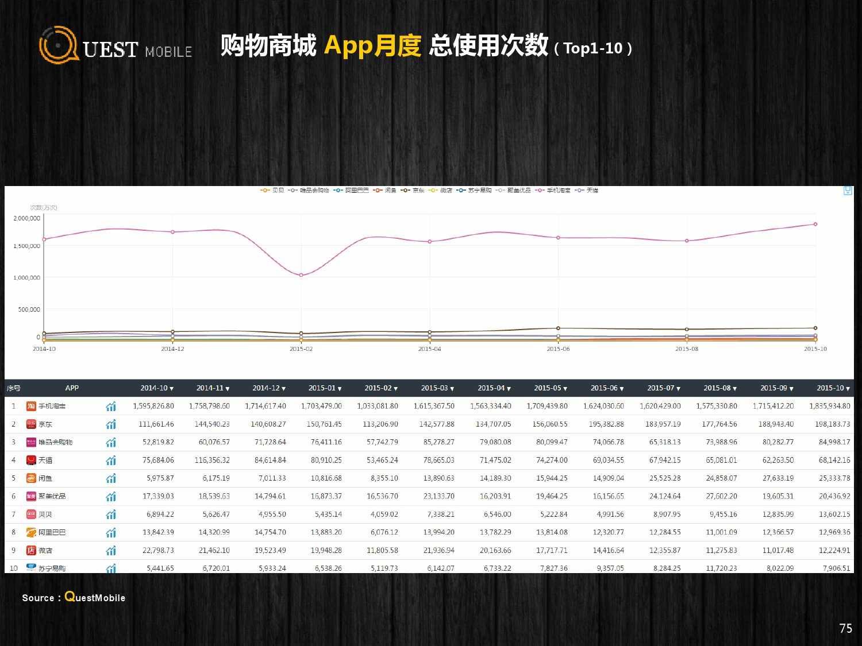 QuestMobile:2015年Q3中国移动互联网行业盘点_000075