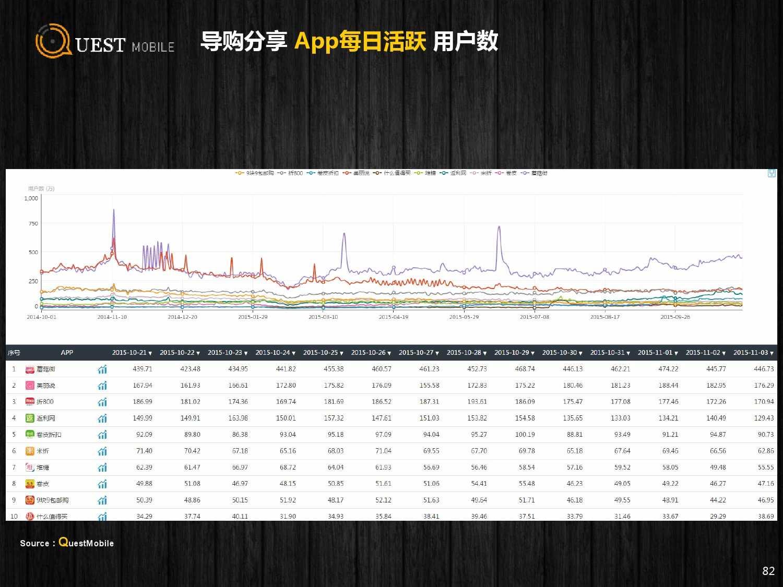 QuestMobile:2015年Q3中国移动互联网行业盘点_000082
