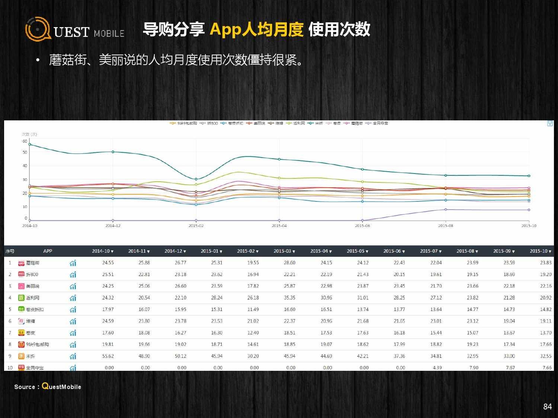 QuestMobile:2015年Q3中国移动互联网行业盘点_000084