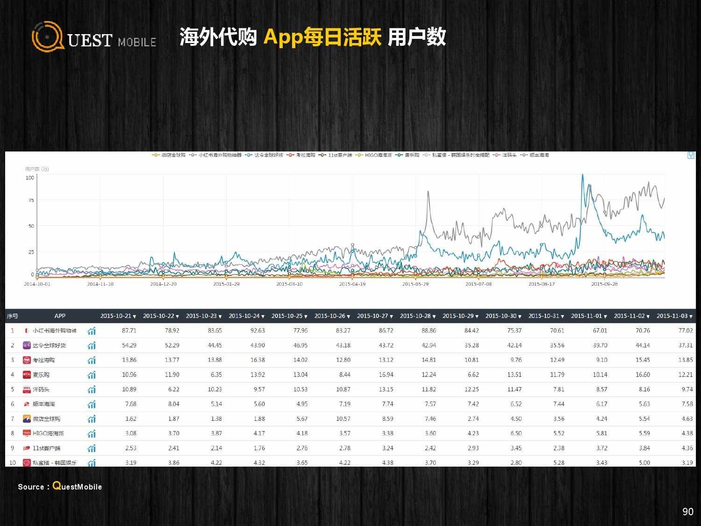 QuestMobile:2015年Q3中国移动互联网行业盘点_000090