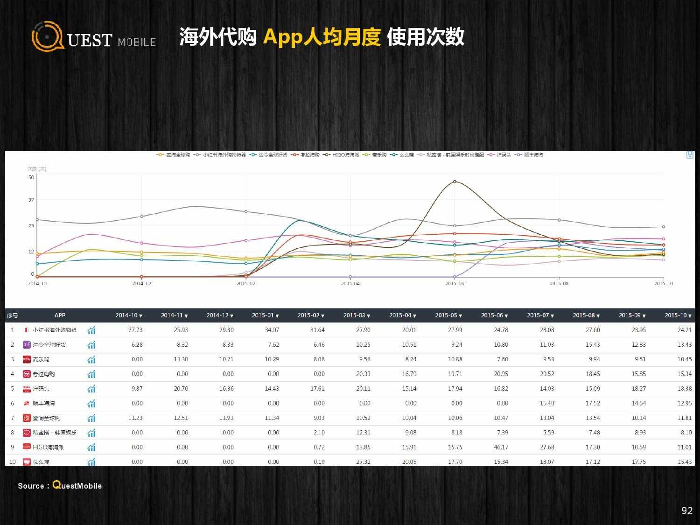 QuestMobile:2015年Q3中国移动互联网行业盘点_000092