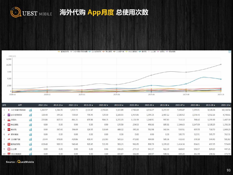 QuestMobile:2015年Q3中国移动互联网行业盘点_000093