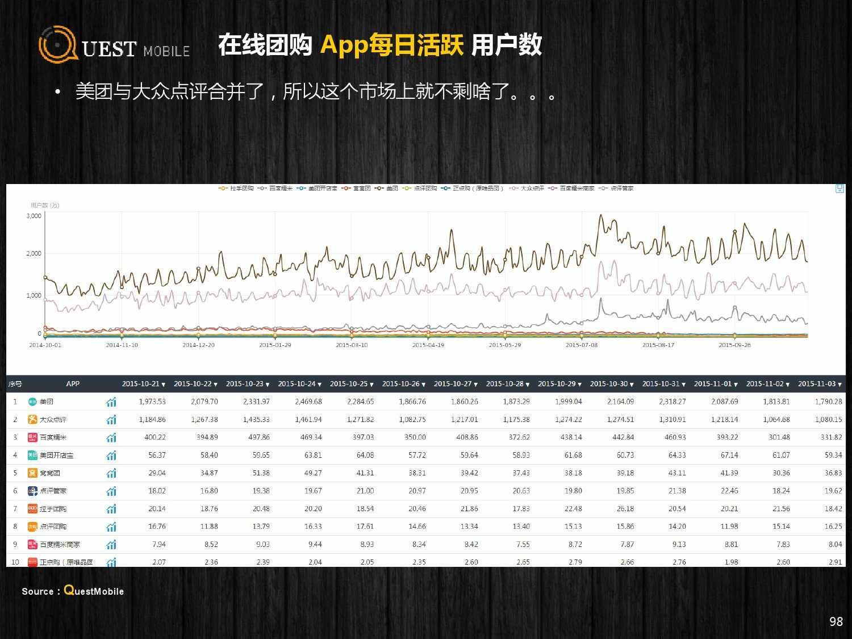 QuestMobile:2015年Q3中国移动互联网行业盘点_000098