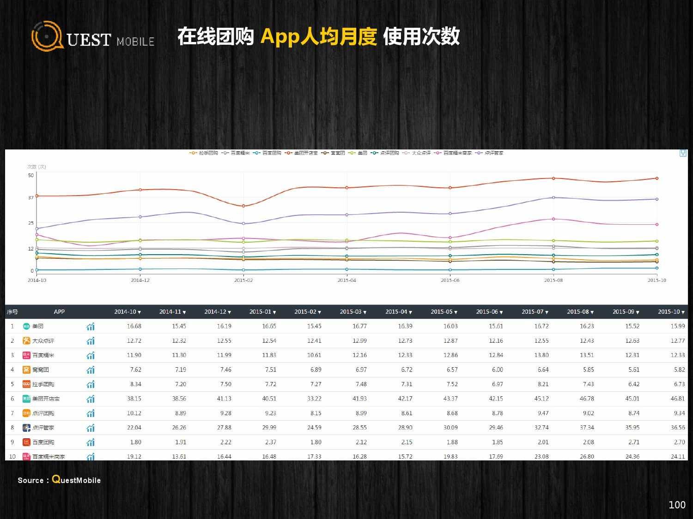 QuestMobile:2015年Q3中国移动互联网行业盘点_000100
