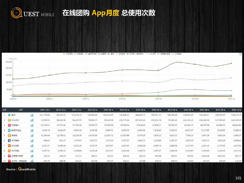 QuestMobile:2015年Q3中国移动互联网行业盘点_000101